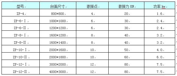 振动平台选衪ong蝧hu表